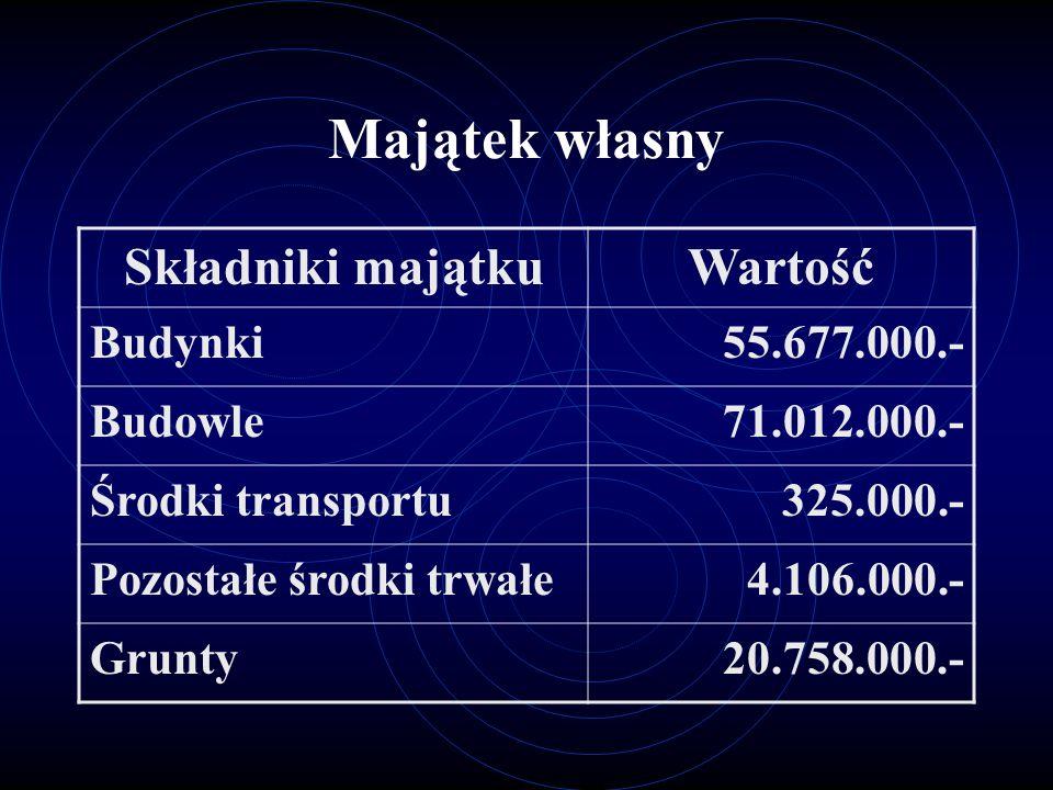 Majątek własny Składniki majątku Wartość Budynki 55.677.000.- Budowle