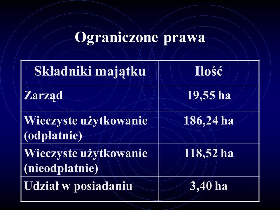 Ograniczone prawa Składniki majątku Ilość Zarząd 19,55 ha