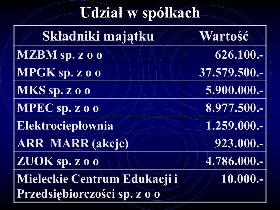 Udział w spółkach Składniki majątku Wartość MZBM sp. z o o 626.100.-