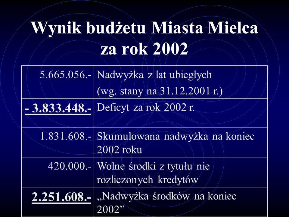 Wynik budżetu Miasta Mielca za rok 2002