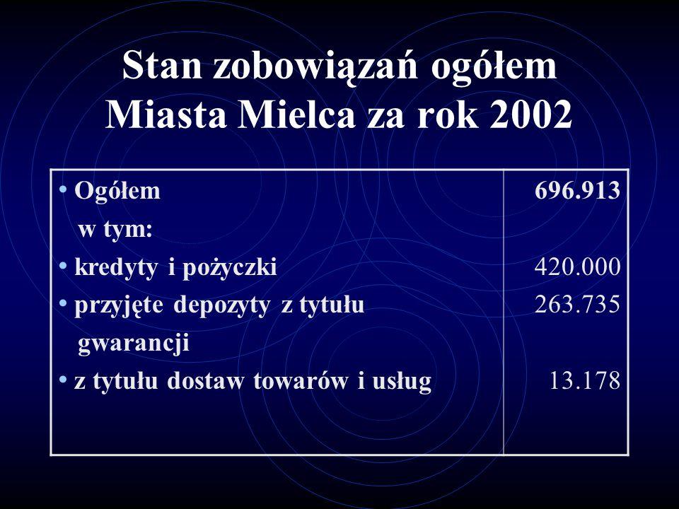 Stan zobowiązań ogółem Miasta Mielca za rok 2002