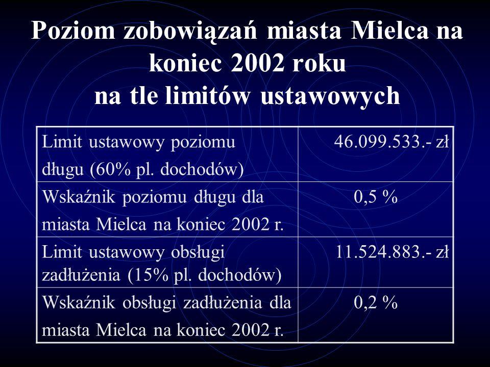Poziom zobowiązań miasta Mielca na koniec 2002 roku na tle limitów ustawowych