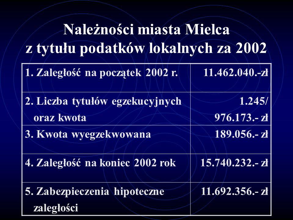 Należności miasta Mielca z tytułu podatków lokalnych za 2002