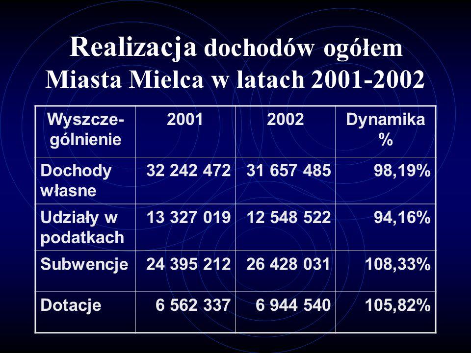 Realizacja dochodów ogółem Miasta Mielca w latach 2001-2002