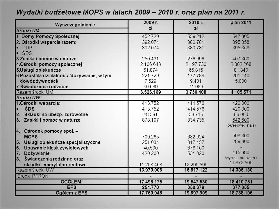 Wydatki budżetowe MOPS w latach 2009 – 2010 r. oraz plan na 2011 r.