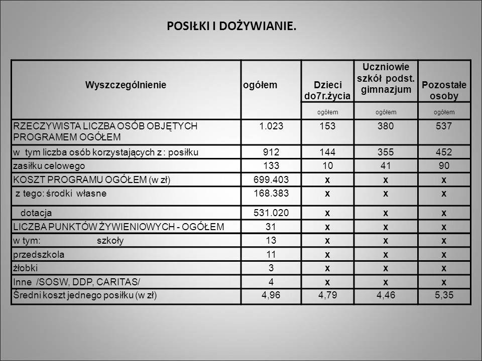 Uczniowie szkół podst. gimnazjum