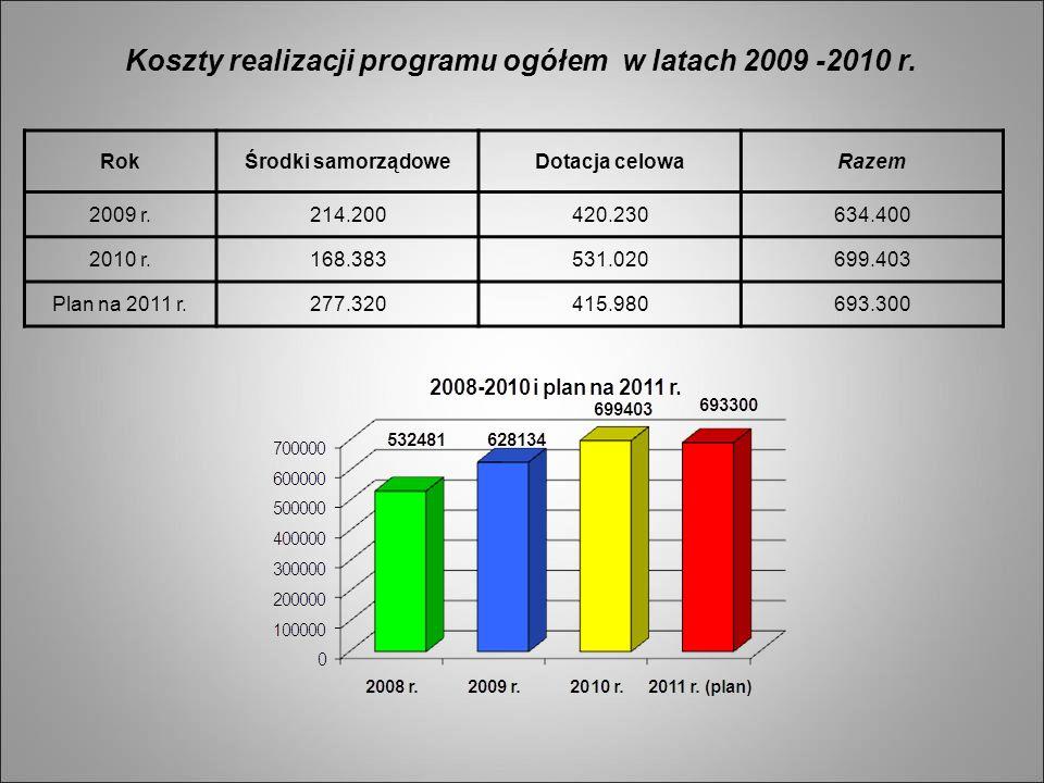 Koszty realizacji programu ogółem w latach 2009 -2010 r.
