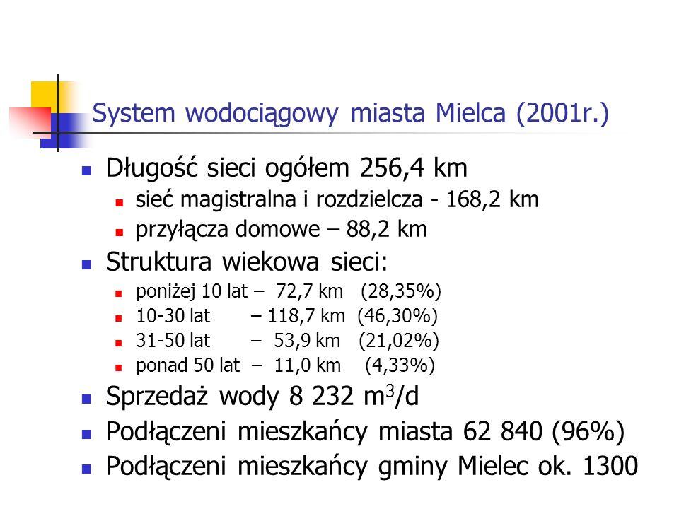 System wodociągowy miasta Mielca (2001r.)