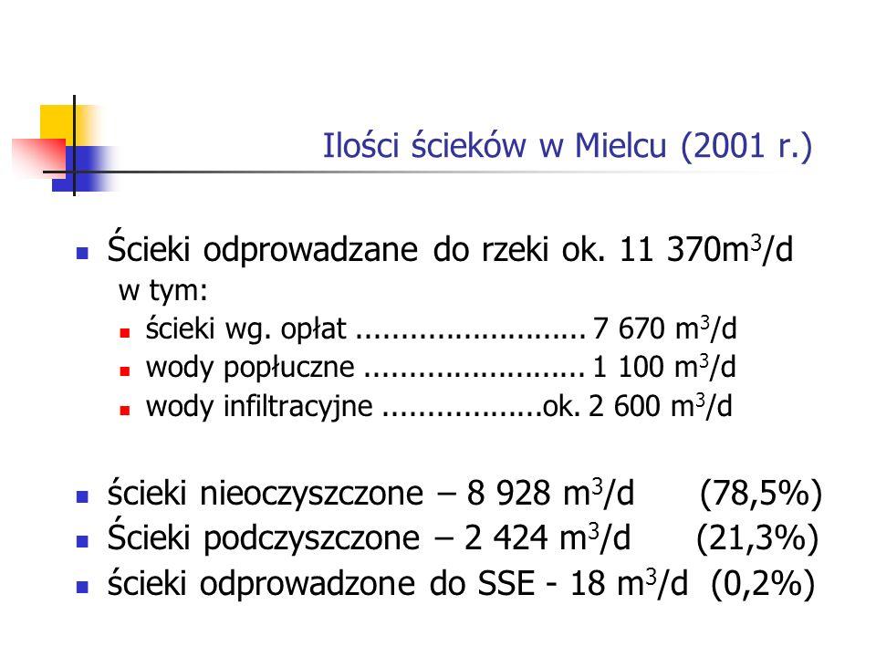 Ilości ścieków w Mielcu (2001 r.)