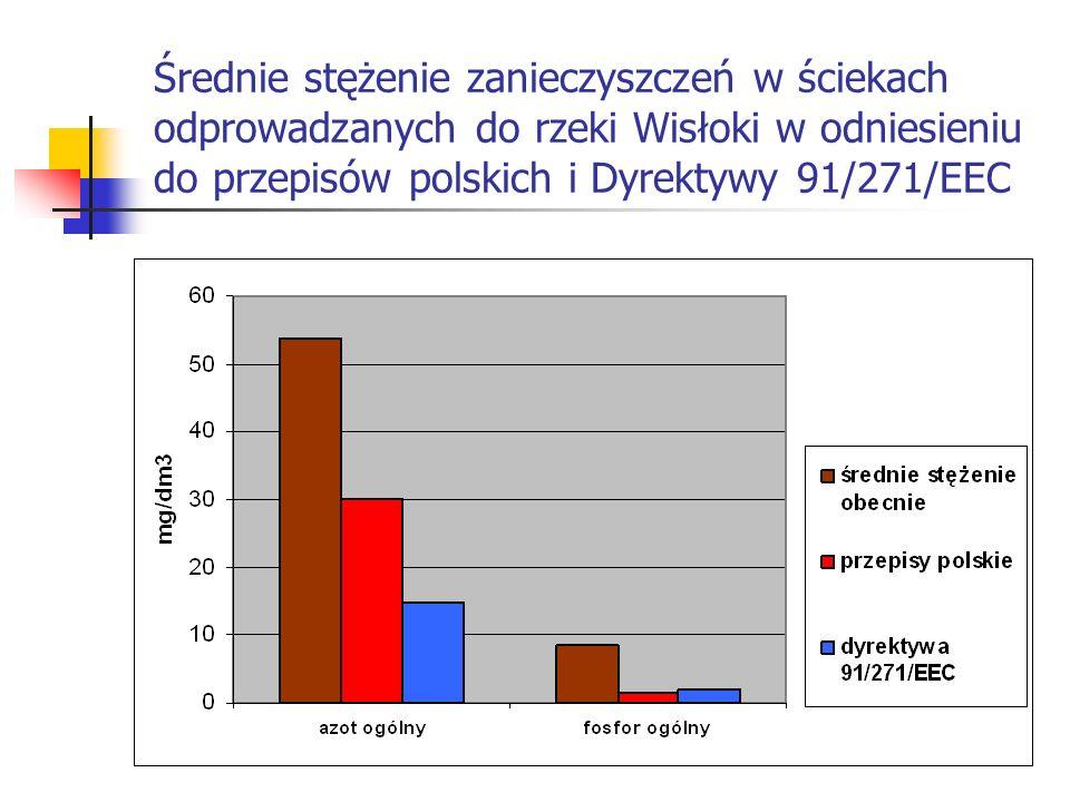 Średnie stężenie zanieczyszczeń w ściekach odprowadzanych do rzeki Wisłoki w odniesieniu do przepisów polskich i Dyrektywy 91/271/EEC