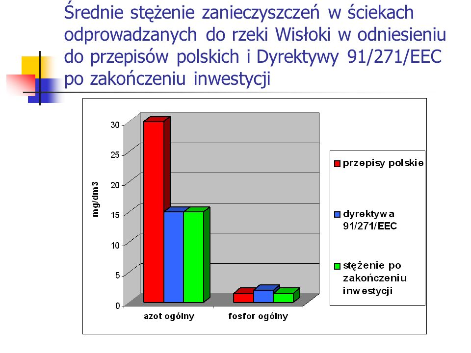 Średnie stężenie zanieczyszczeń w ściekach odprowadzanych do rzeki Wisłoki w odniesieniu do przepisów polskich i Dyrektywy 91/271/EEC po zakończeniu inwestycji