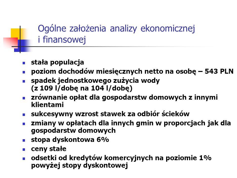 Ogólne założenia analizy ekonomicznej i finansowej