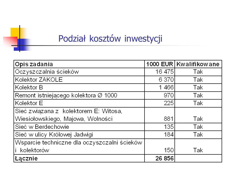 Podział kosztów inwestycji