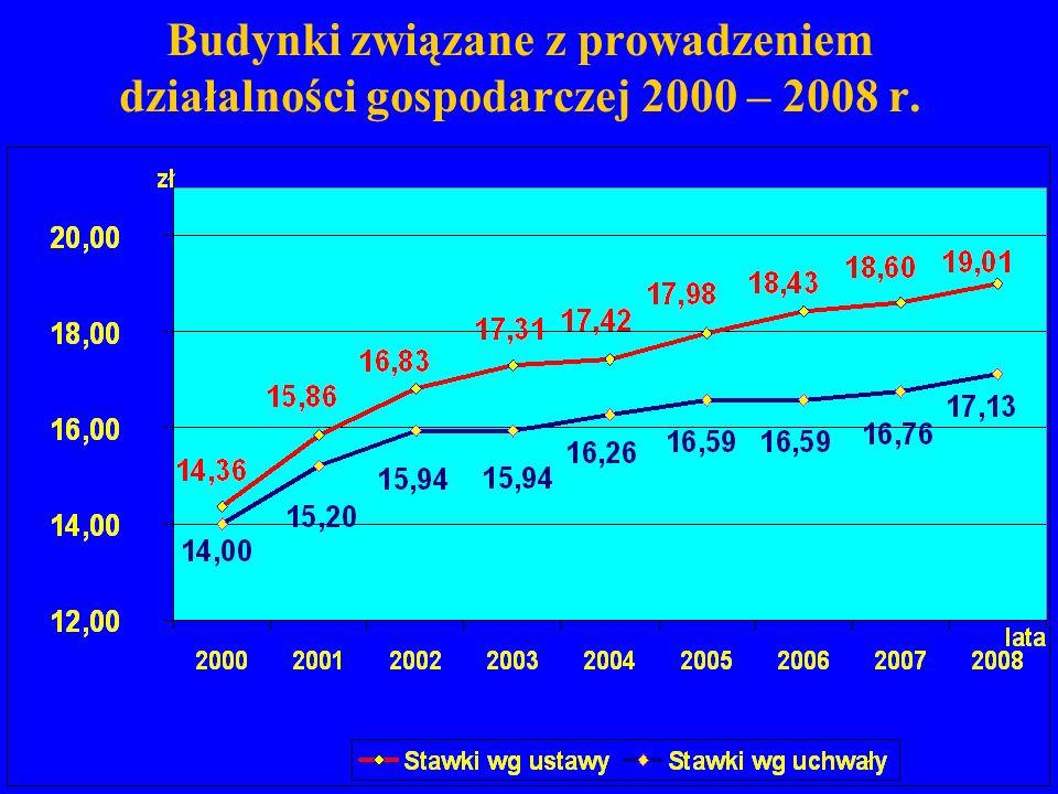 Budynki związane z prowadzeniem działalności gospodarczej 2000 – 2008 r.