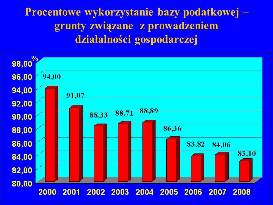 Procentowe wykorzystanie bazy podatkowej – grunty związane z prowadzeniem działalności gospodarczej