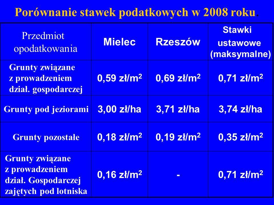 Porównanie stawek podatkowych w 2008 roku.