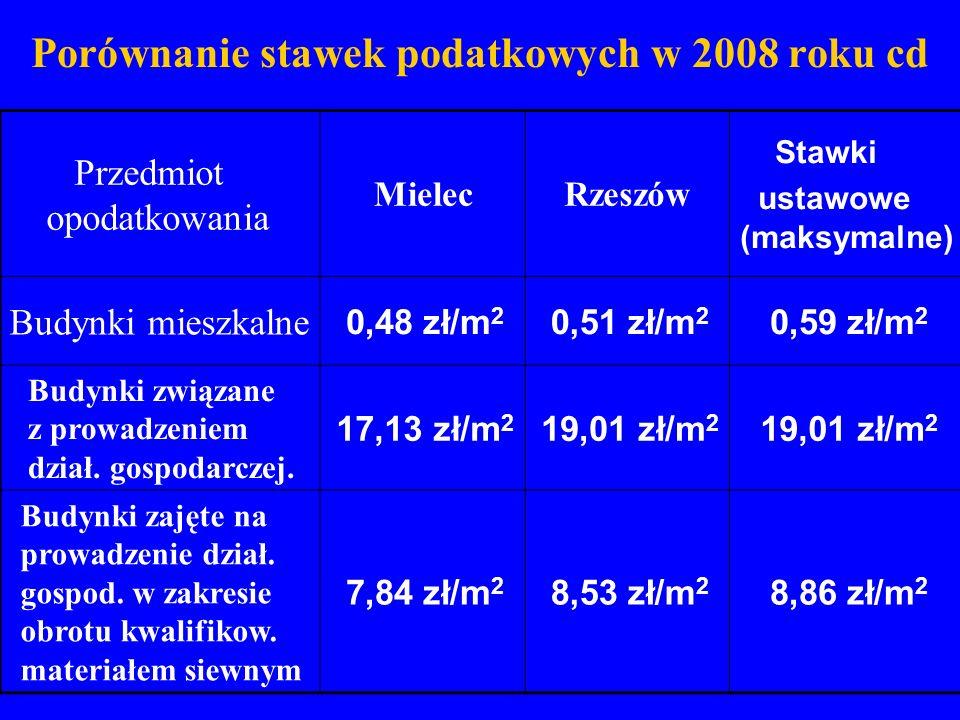 Porównanie stawek podatkowych w 2008 roku cd