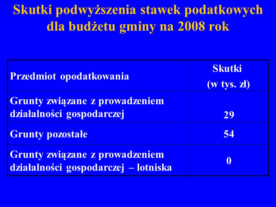 Skutki podwyższenia stawek podatkowych dla budżetu gminy na 2008 rok