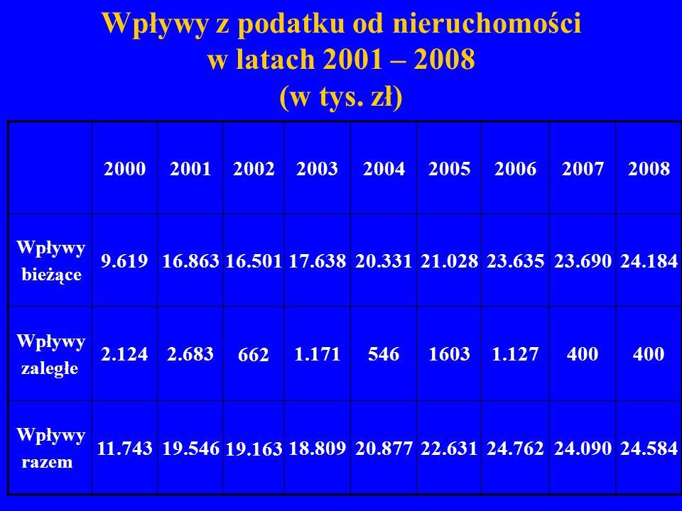 Wpływy z podatku od nieruchomości w latach 2001 – 2008 (w tys. zł)