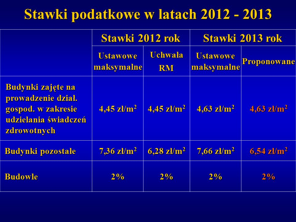 Stawki podatkowe w latach 2012 - 2013
