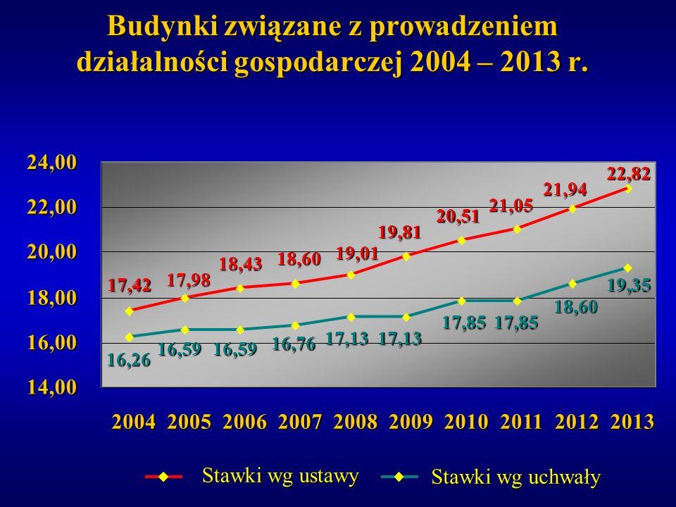 Budynki związane z prowadzeniem działalności gospodarczej 2004 – 2013 r.