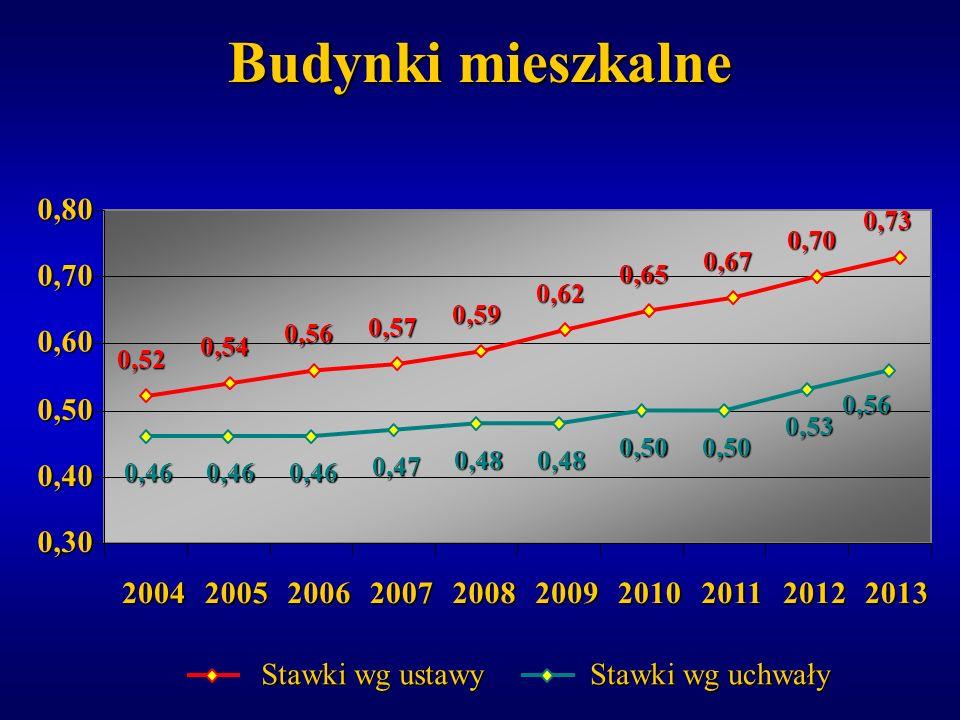 Budynki mieszkalne 0,30. 0,40. 0,50. 0,60. 0,70. 0,80. 0,52. 0,54. 0,56. 0,57. 0,59. 0,62.