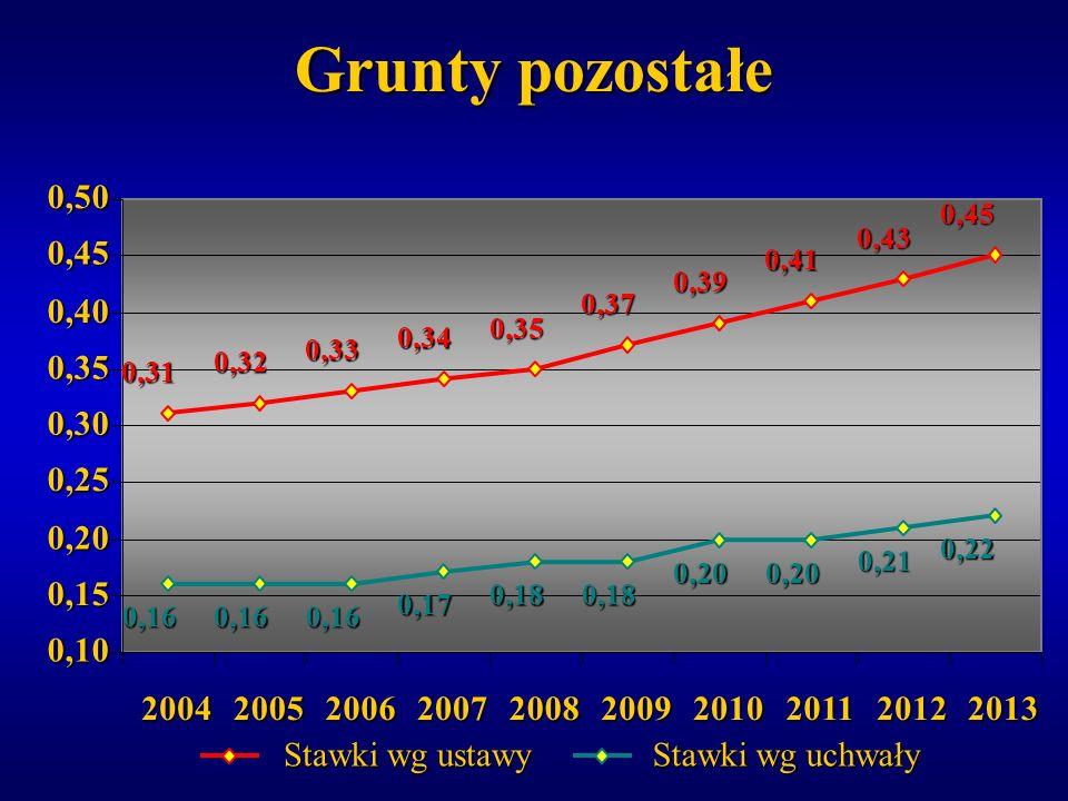 Grunty pozostałe 0,10. 0,15. 0,20. 0,25. 0,30. 0,35. 0,40. 0,45. 0,50. 0,31. 0,32. 0,33.