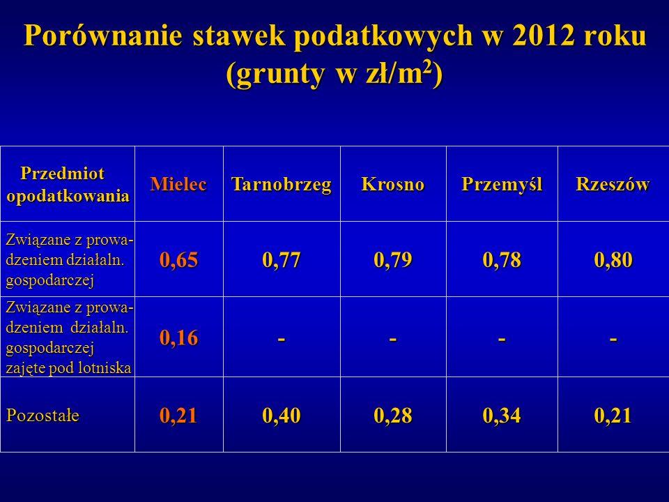 Porównanie stawek podatkowych w 2012 roku (grunty w zł/m2)