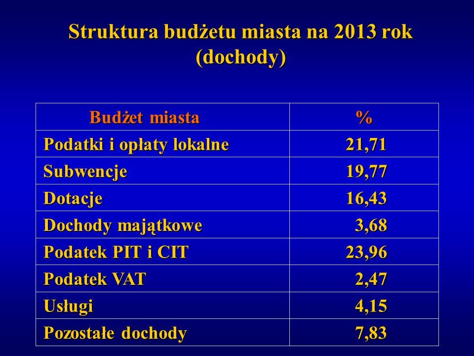 Struktura budżetu miasta na 2013 rok (dochody)