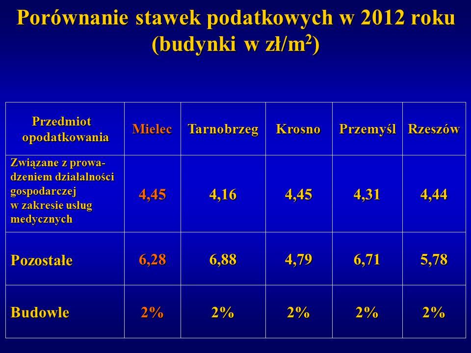 Porównanie stawek podatkowych w 2012 roku (budynki w zł/m2)