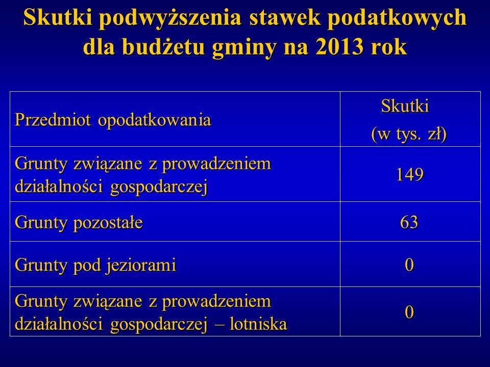 Skutki podwyższenia stawek podatkowych dla budżetu gminy na 2013 rok