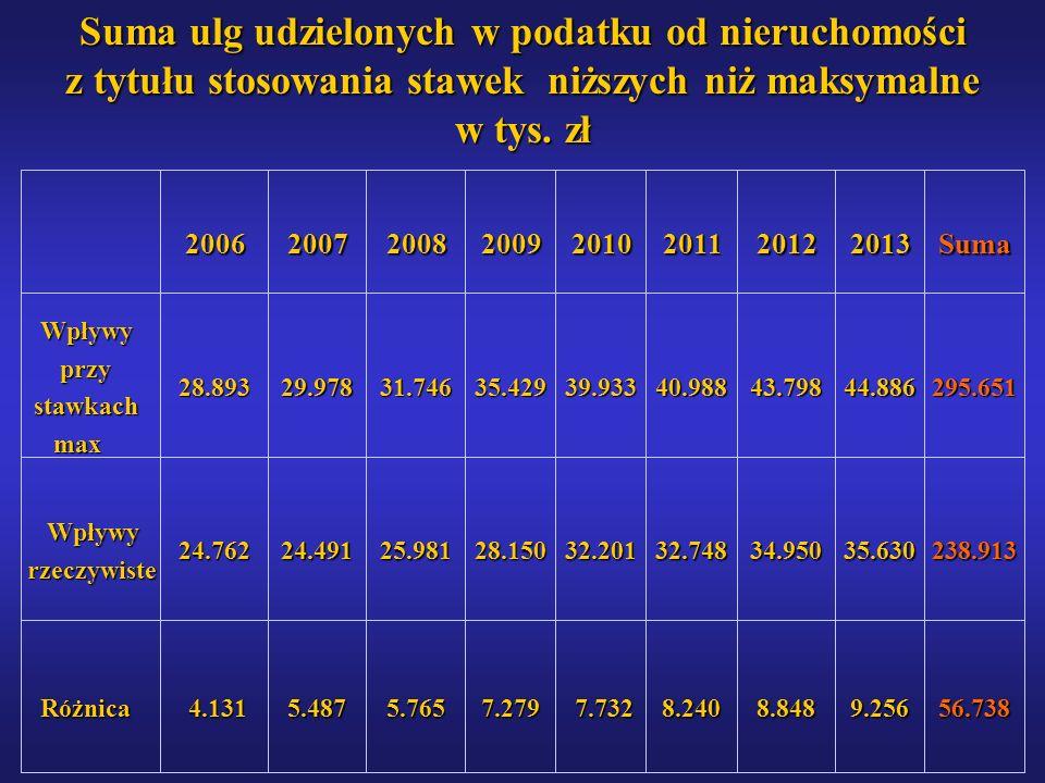 Suma ulg udzielonych w podatku od nieruchomości z tytułu stosowania stawek niższych niż maksymalne w tys. zł