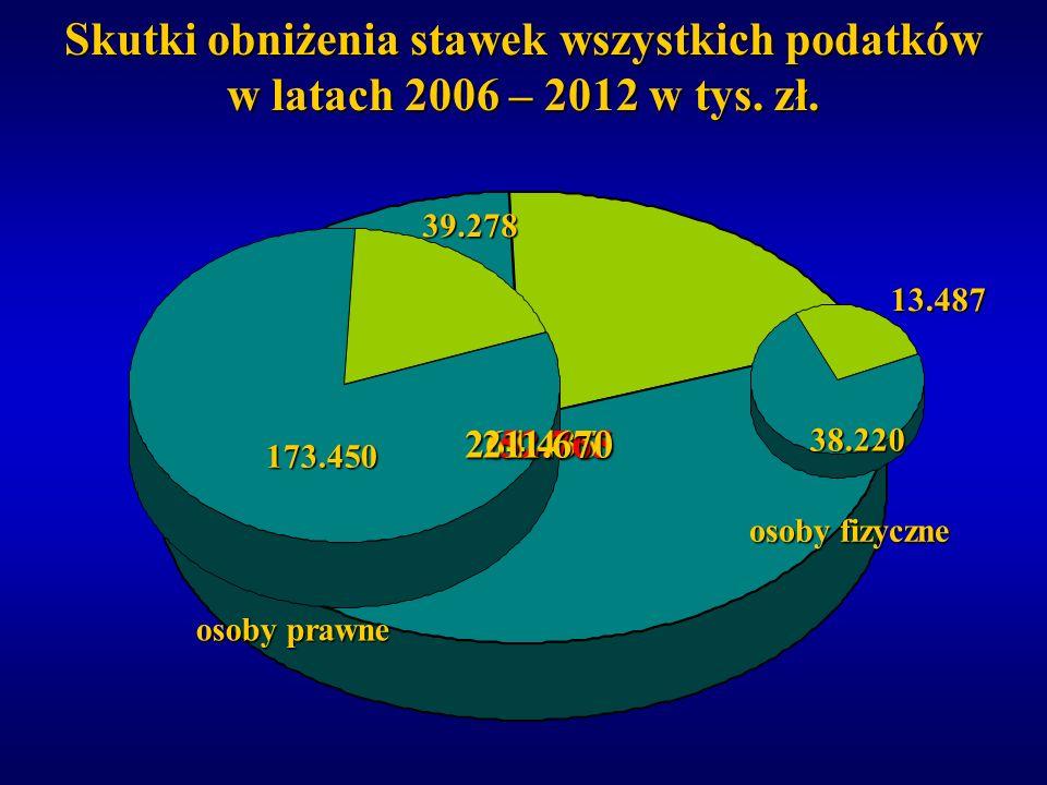 Skutki obniżenia stawek wszystkich podatków w latach 2006 – 2012 w tys