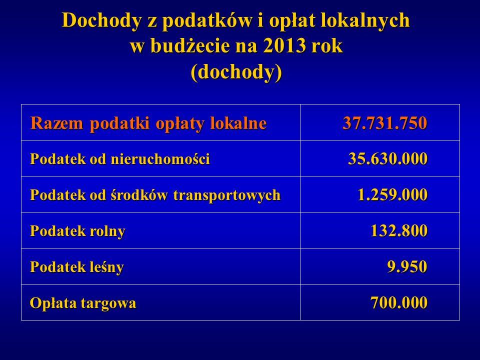 Dochody z podatków i opłat lokalnych w budżecie na 2013 rok (dochody)