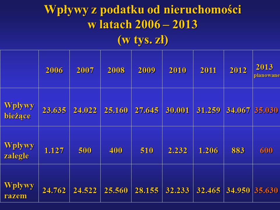 Wpływy z podatku od nieruchomości w latach 2006 – 2013 (w tys. zł)