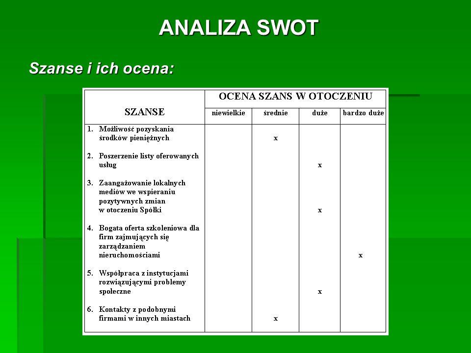 ANALIZA SWOT Szanse i ich ocena: