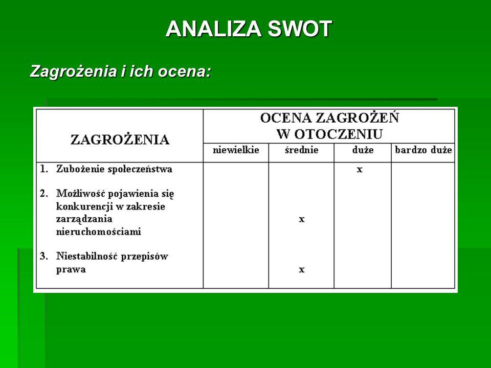 ANALIZA SWOT Zagrożenia i ich ocena: