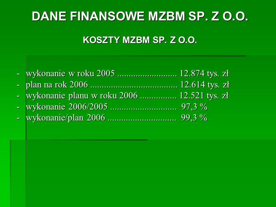 DANE FINANSOWE MZBM SP. Z O.O.