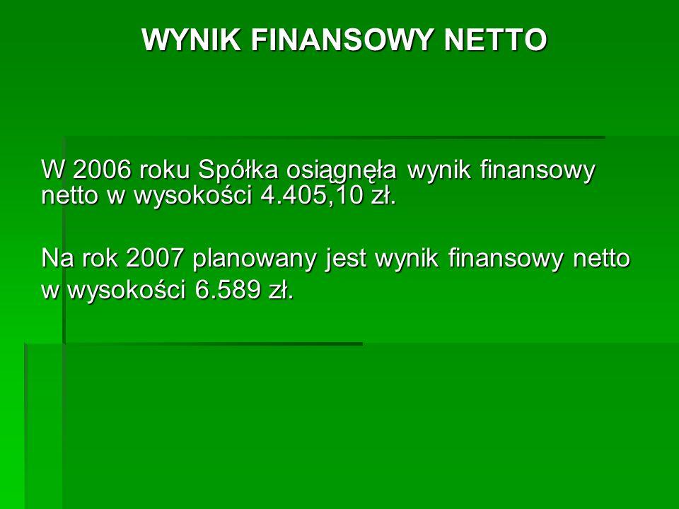 WYNIK FINANSOWY NETTO W 2006 roku Spółka osiągnęła wynik finansowy netto w wysokości 4.405,10 zł. Na rok 2007 planowany jest wynik finansowy netto.