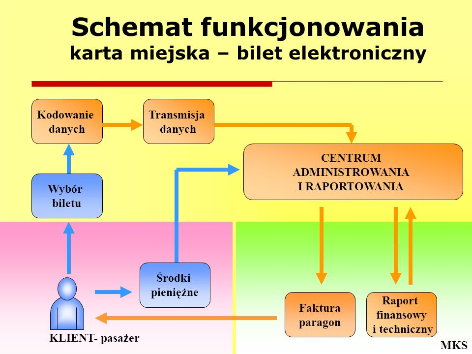 Schemat funkcjonowania karta miejska – bilet elektroniczny