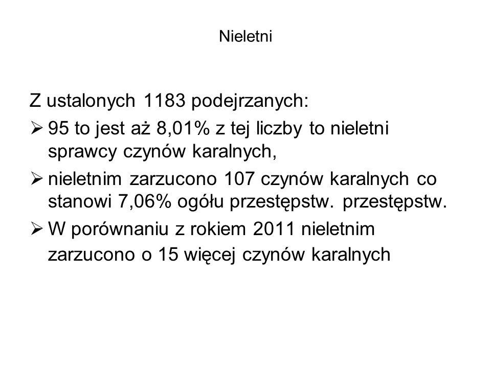 Z ustalonych 1183 podejrzanych: