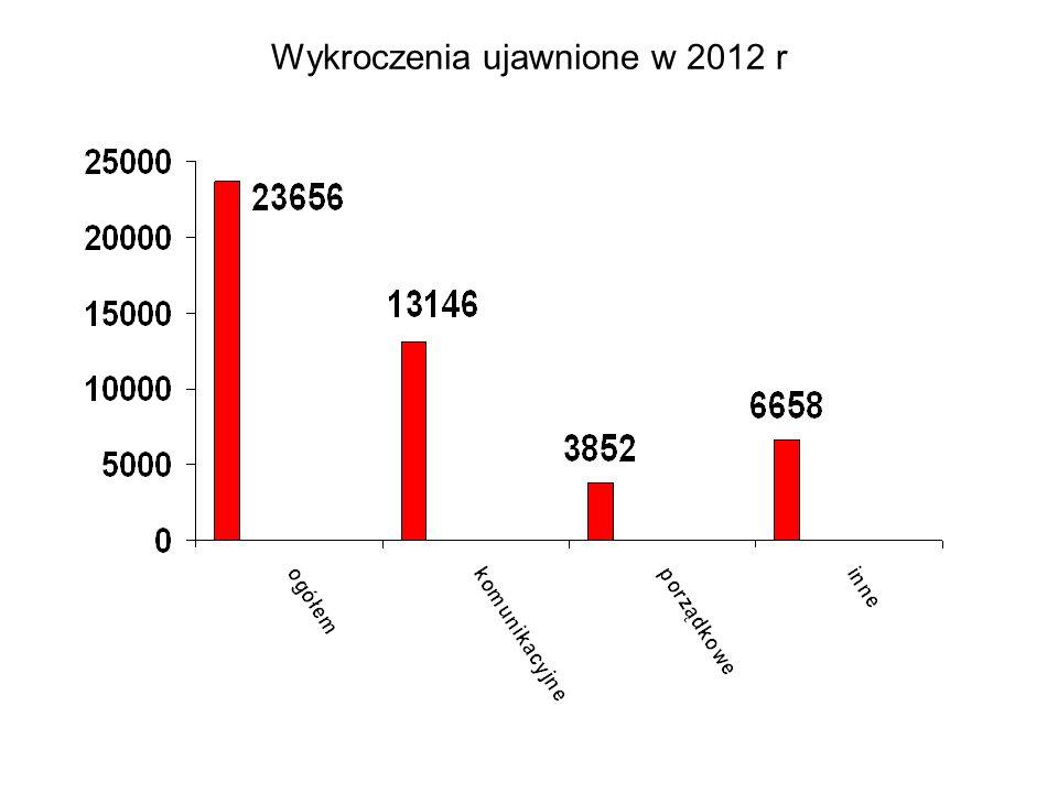 Wykroczenia ujawnione w 2012 r