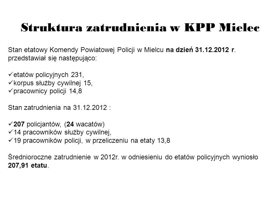 Struktura zatrudnienia w KPP Mielec