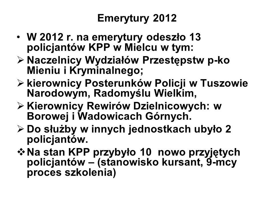 Emerytury 2012 W 2012 r. na emerytury odeszło 13 policjantów KPP w Mielcu w tym: Naczelnicy Wydziałów Przestępstw p-ko Mieniu i Kryminalnego;