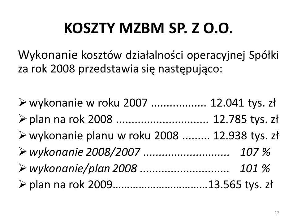 KOSZTY MZBM SP. Z O.O. Wykonanie kosztów działalności operacyjnej Spółki za rok 2008 przedstawia się następująco:
