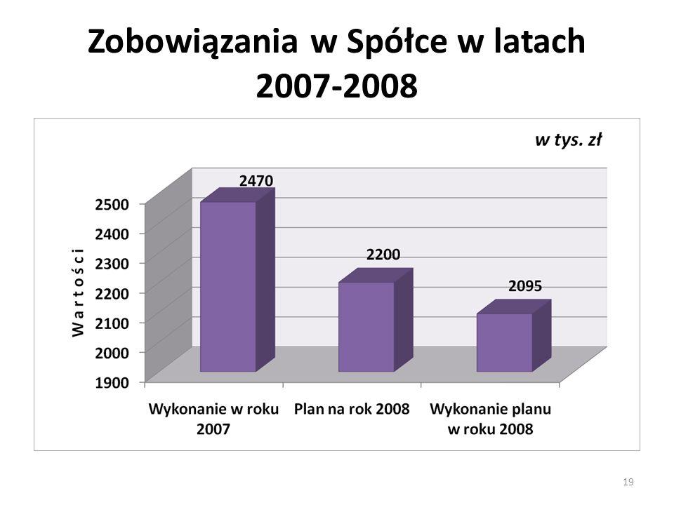 Zobowiązania w Spółce w latach 2007-2008