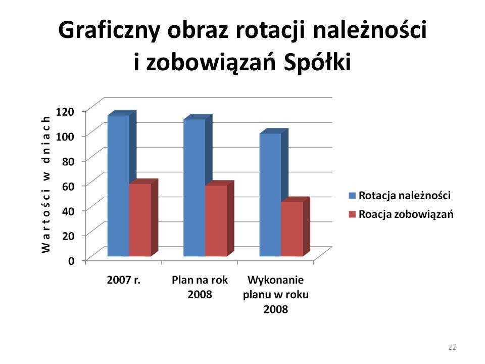 Graficzny obraz rotacji należności i zobowiązań Spółki