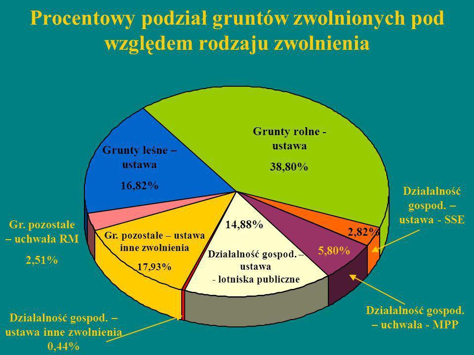 Procentowy podział gruntów zwolnionych pod względem rodzaju zwolnienia