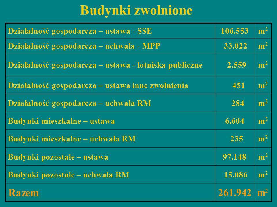 Budynki zwolnione Razem 261.942 Działalność gospodarcza – ustawa - SSE