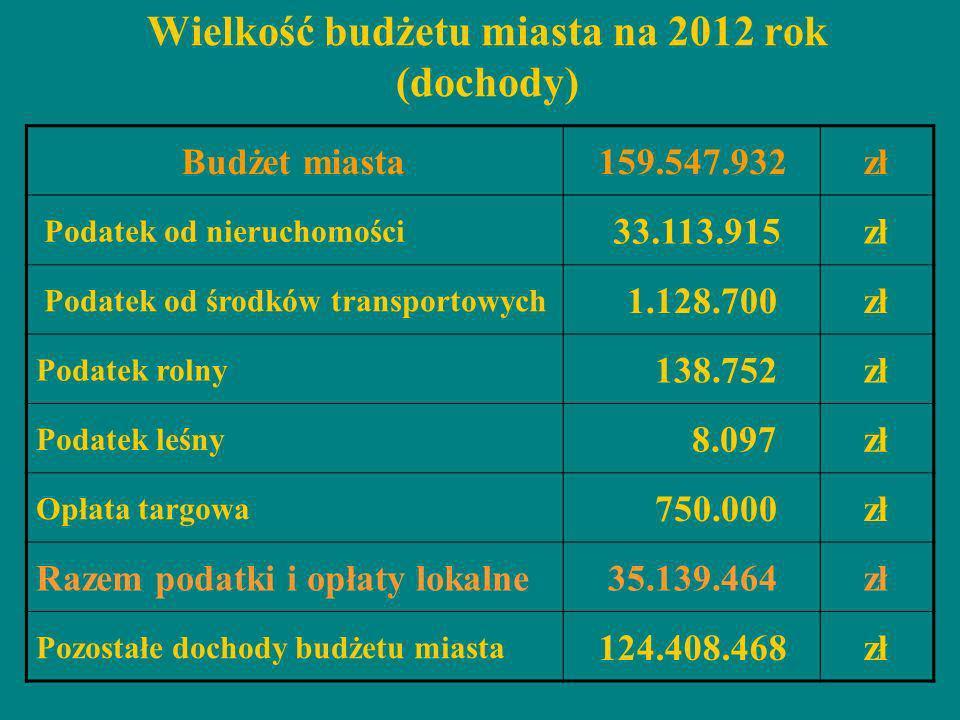 Wielkość budżetu miasta na 2012 rok (dochody)